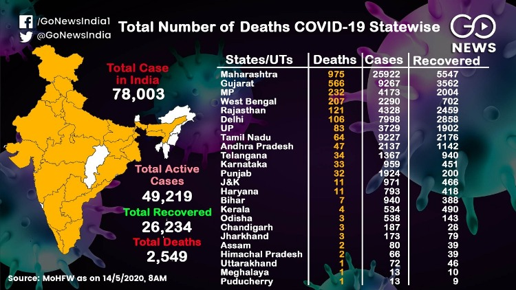 2,549 deaths from Corona, the death toll in Mahara