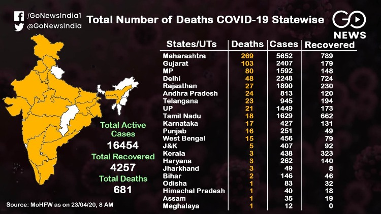 Coronavirus: 21,393 infected, most cases from Maha