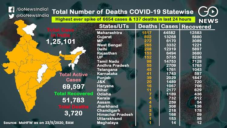 Coronavirus: 1500 killed in Maharashtra, more than