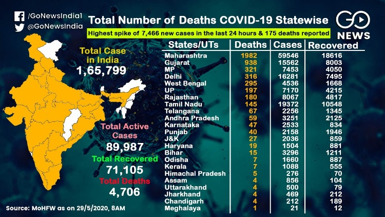4706 deaths across the country from Corona, 1982 i