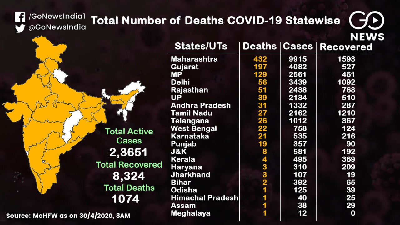 COVID-19 Cases On The Rise: State-Wise Data