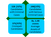 Criminal litigation against 328 candidates in firs