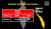 Votes will be cast for Kerala Legislative Assembly
