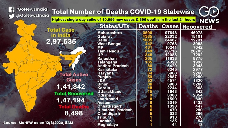 COVID-19 Cases Cross 297,535, A look At The Statew