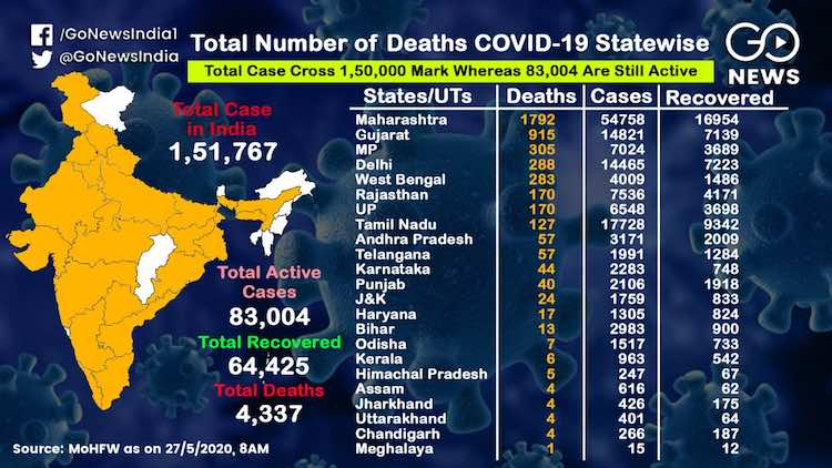Coronavirus: See which state has how many cases?