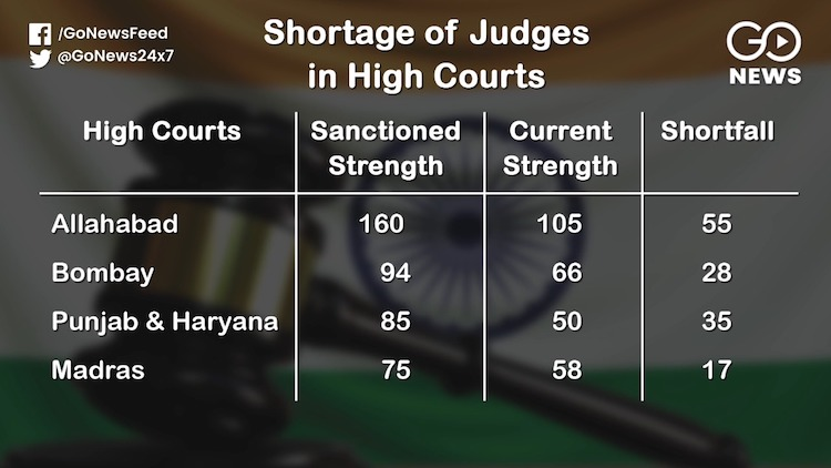 Huge Shortage Of High Court Judges