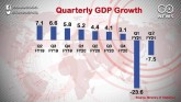 India in recession, economy shrinks for second con