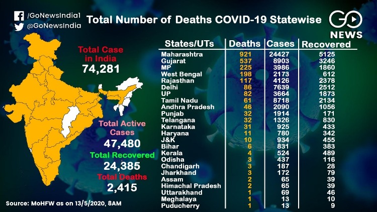 2415 deaths from corona, 921 in Maharashtra, 537 i