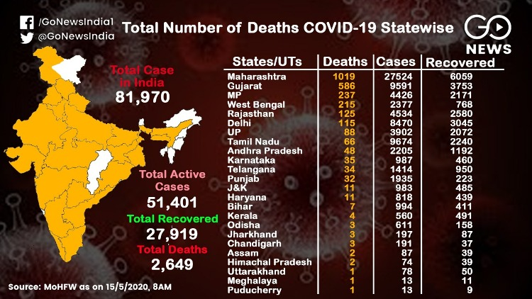 A total of 2649 deaths from Corona across the coun