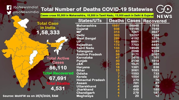 Maharashtra has the highest number of 1,897 deaths